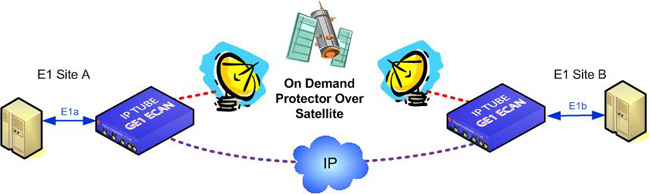 Protector OnDemand OverIP OverSatellite GE1